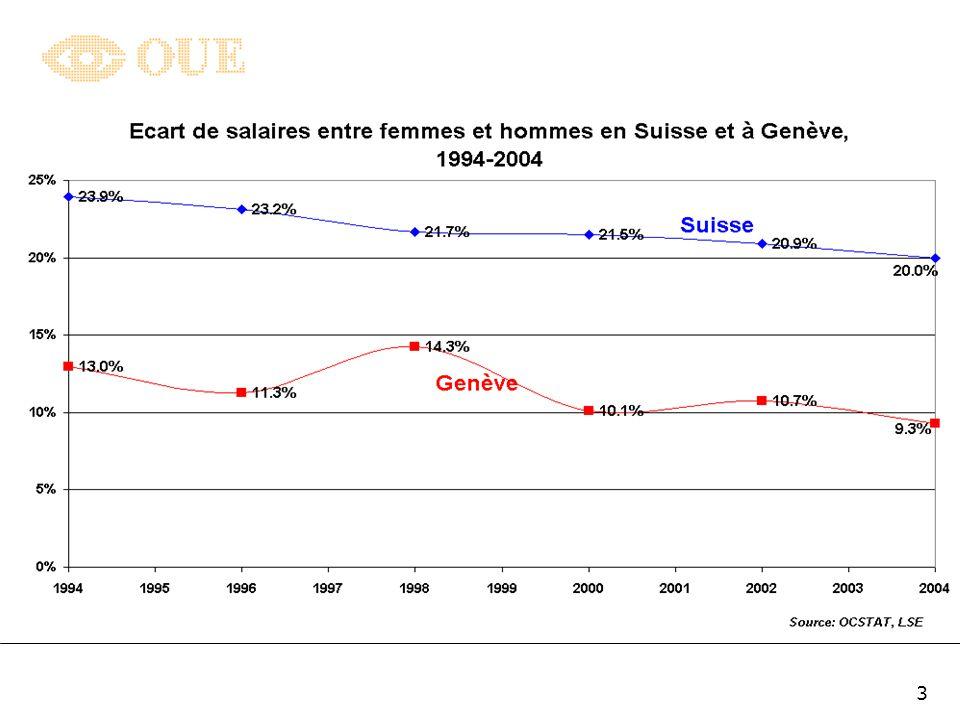 2 En Suisse, la différence des salaires médians entre femmes et hommes sélevaient, en 2004, à 20% A Genève, cette différence est nettement plus faible puisquelle se montait, en 2004, à 9,3% seulement Ces disparités peuvent sexpliquer par des facteurs tels que le niveau déducation, le nombre dannées dexpérience ou dancienneté accumulées par les femmes et les hommes sur le marché du travail ou au sein de leur entreprise Elles reflètent aussi les positions hiérarchiques et les fonctions occupées ainsi que les domaines dans lequel les personnes sont actives Ces inégalités salariales là ne sont pas problématiques… elles sont même efficaces sur le plan économique.