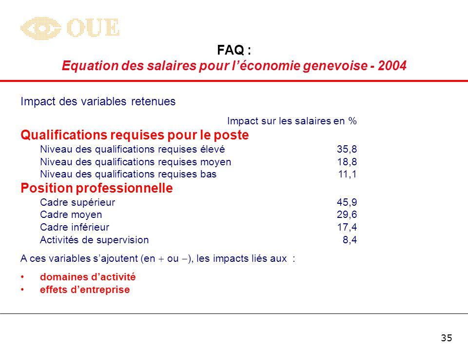 34 FAQ : Equation des salaires pour léconomie genevoise - 2004 Impact des variables retenues Impact sur les salaires en %* Formation Université21,4 HES 16,4 Maîtrise/Ecole professionnelle 11,9 Brevet d enseignement9,6 Maturité 6,8 Apprentissage 7,1 Formation en entreprise 4,4 Autres formations 7,0 Age (+ 1 an)maxi 1,7 Ancienneté (+ 1 an)maxi 0,7 * Impact : toutes choses égales par ailleurs / ceteris paribus