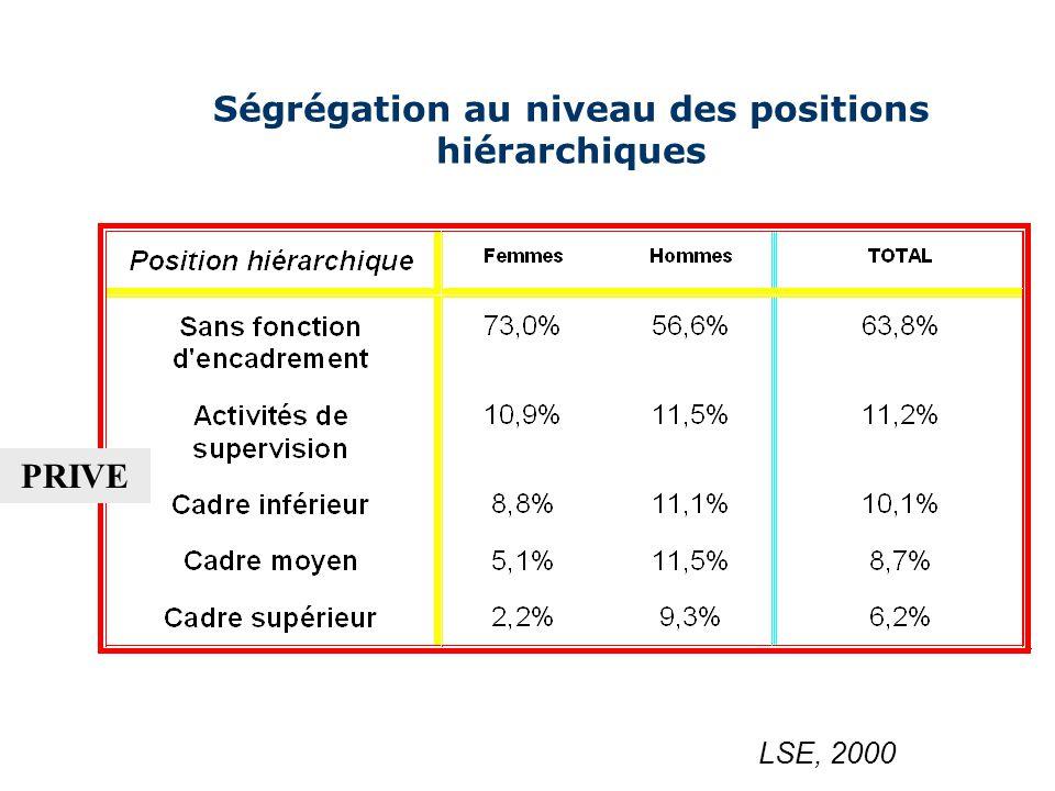 8 Ségrégation sexuelle Elle est liée à la répartition inégale des femmes et des hommes entre les secteurs économiques ou entre les différentes positions hiérarchiques etc..