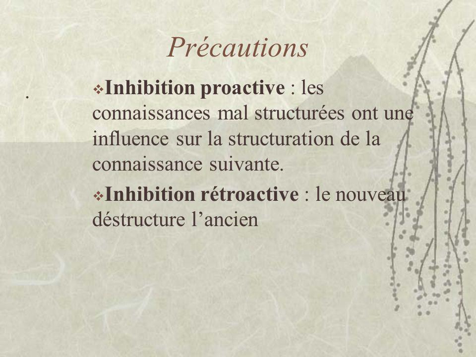 Précautions. Inhibition proactive : les connaissances mal structurées ont une influence sur la structuration de la connaissance suivante. Inhibition r