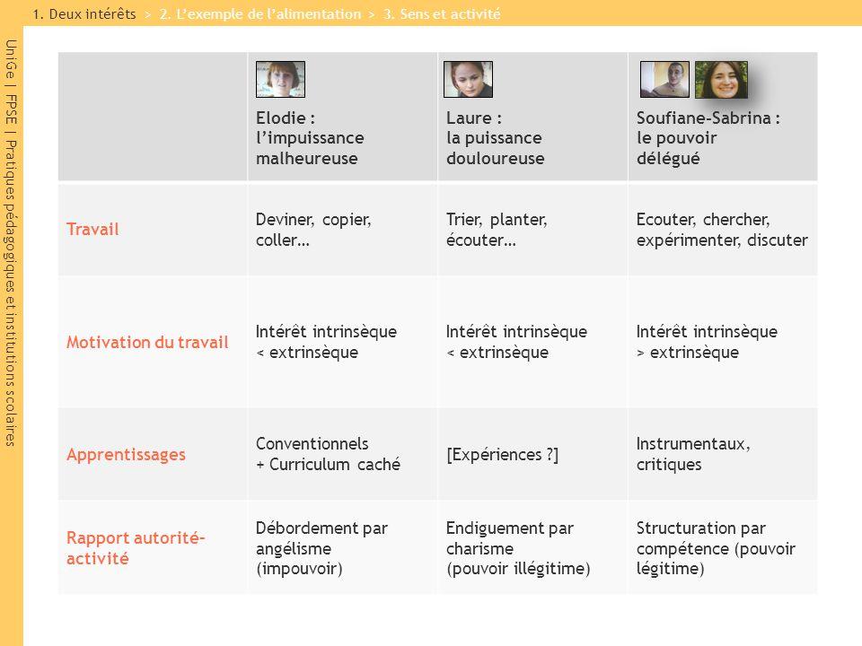 UniGe | FPSE | Pratiques pédagogiques et institutions scolaires Intérêt, n.m.