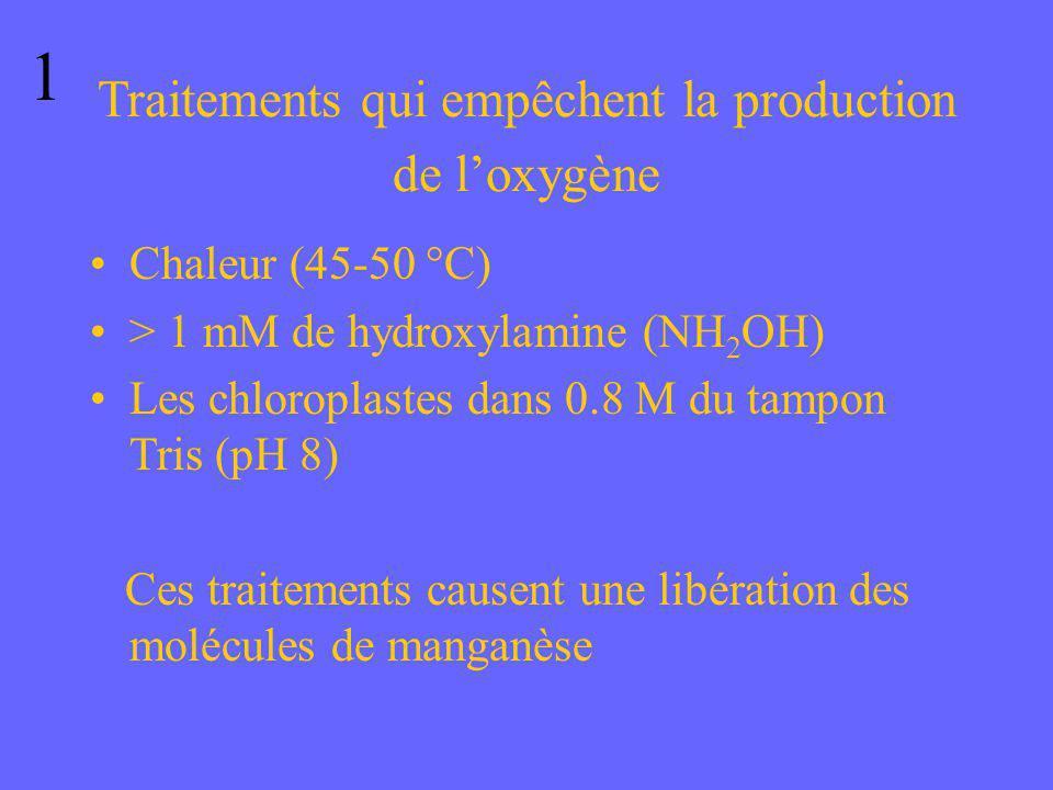 Traitements qui empêchent la production de loxygène Chaleur (45-50 °C) > 1 mM de hydroxylamine (NH 2 OH) Les chloroplastes dans 0.8 M du tampon Tris (