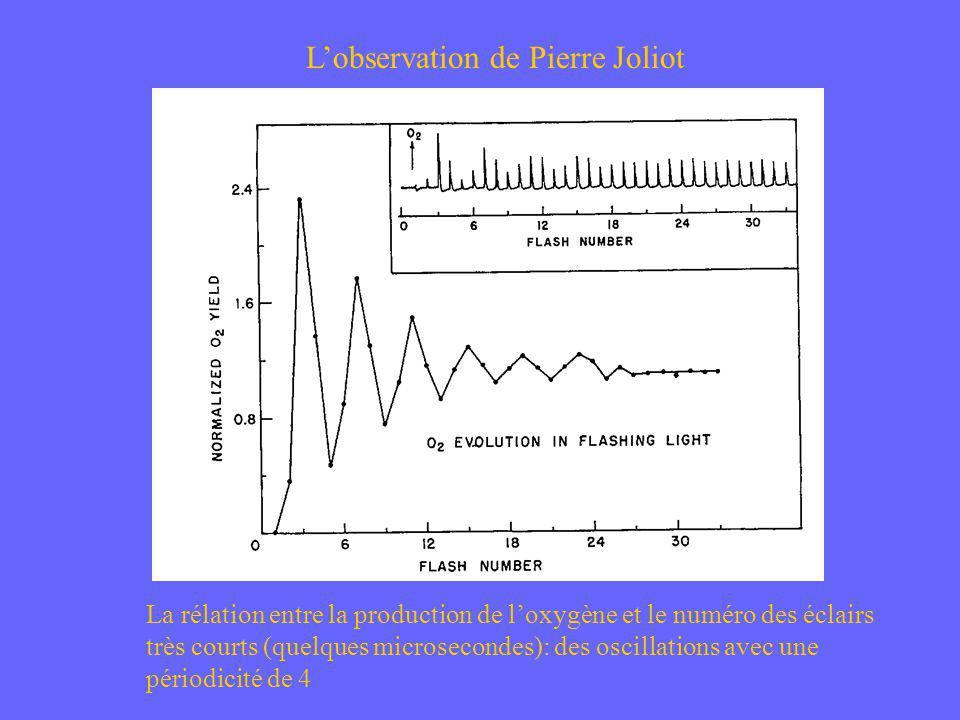 La rélation entre la production de loxygène et le numéro des éclairs très courts (quelques microsecondes): des oscillations avec une périodicité de 4