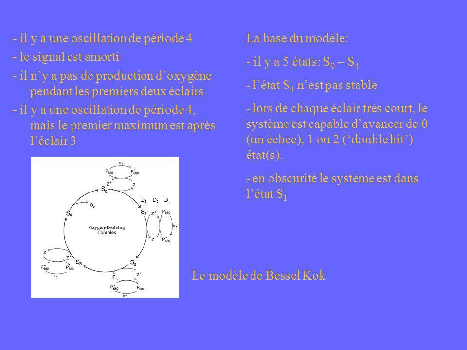 La base du modèle: - il y a 5 états: S 0 – S 4 - létat S 4 nest pas stable - lors de chaque éclair très court, le système est capable davancer de 0 (u