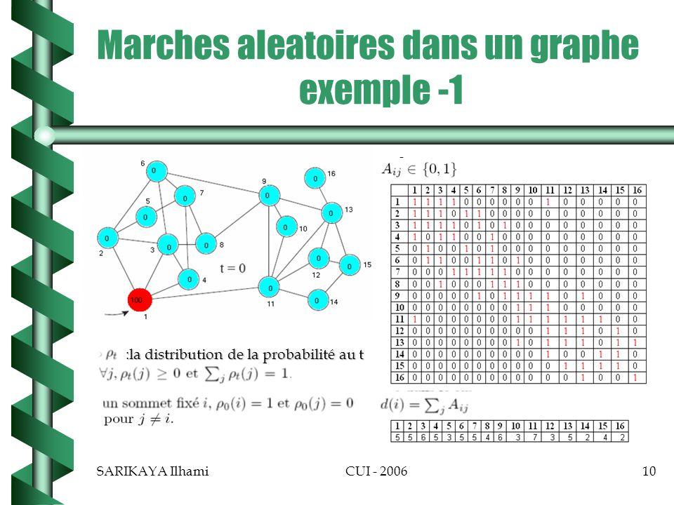 SARIKAYA IlhamiCUI - 200610 Marches aleatoires dans un graphe exemple -1 :la distribution de la probabilité au t :la distribution de la probabilité au t