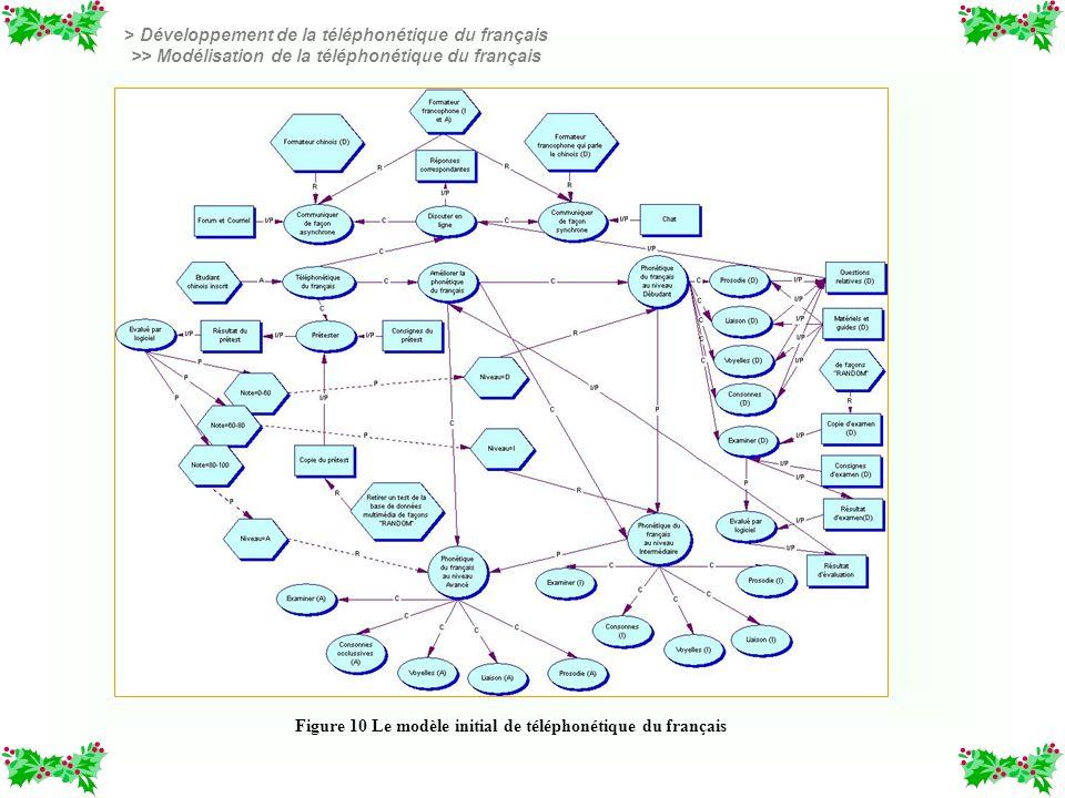 Figure 10 Le modèle initial de téléphonétique du français > Développement de la téléphonétique du français >> Modélisation de la téléphonétique du fra
