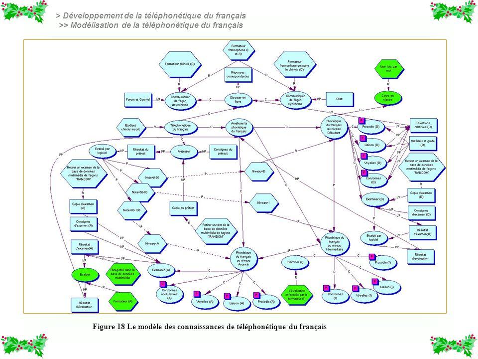 Figure 18 Le modèle des connaissances de téléphonétique du français > Développement de la téléphonétique du français >> Modélisation de la téléphonéti