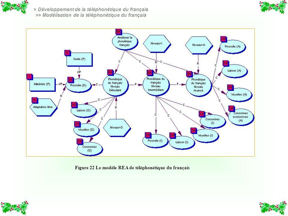 Tableau 8 Principes dorientation pédagogique pour la téléphonétique du français Figure 22 Le modèle REA de téléphonétique du français > Développement