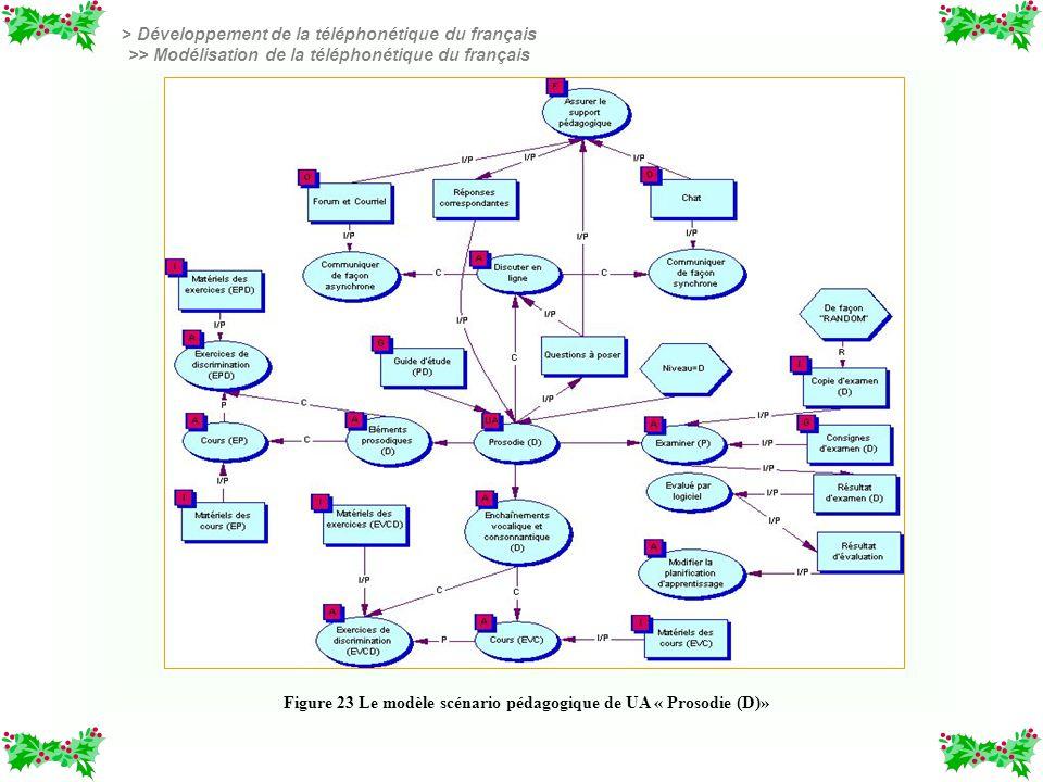 Tableau 8 Principes dorientation pédagogique pour la téléphonétique du français Figure 23 Le modèle scénario pédagogique de UA « Prosodie (D)» > Dével