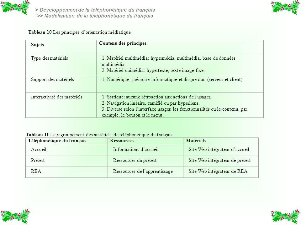 > Développement de la téléphonétique du français >> Modélisation de la téléphonétique du français Tableau 10 Les principes dorientation médiatique Suj