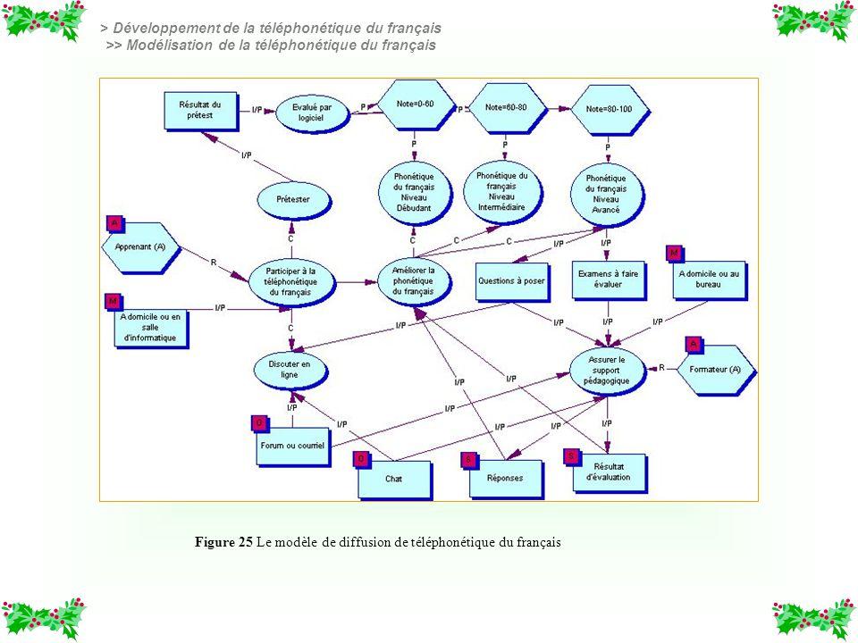 Figure 25 Le modèle de diffusion de téléphonétique du français > Développement de la téléphonétique du français >> Modélisation de la téléphonétique d