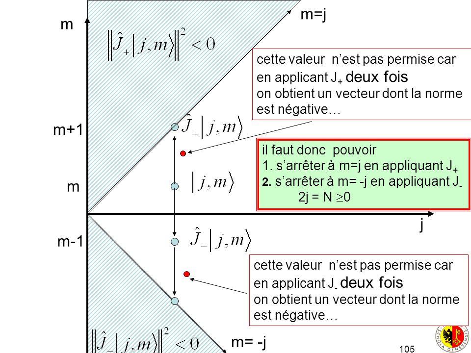 105 j m m m+1 m-1 cette valeur nest pas permise car en applicant J + deux fois on obtient un vecteur dont la norme est négative… cette valeur nest pas