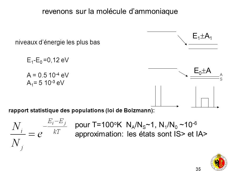 35 revenons sur la molécule dammoniaque niveaux dénergie les plus bas E 0 A E 1 A 1 E 1 -E 0 =0,12 eV A = 0.5 10 -4 eV A 1 = 5 10 -3 eV rapport statis