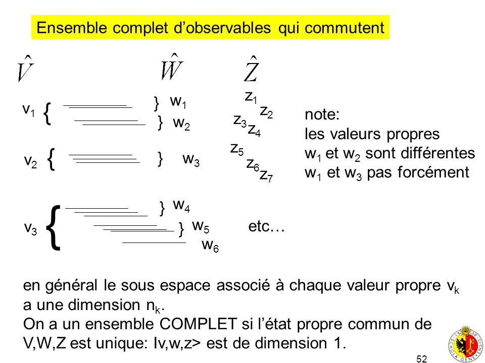 52 Ensemble complet dobservables qui commutent v1v1 v2v2 v3v3 en général le sous espace associé à chaque valeur propre v k a une dimension n k. On a u