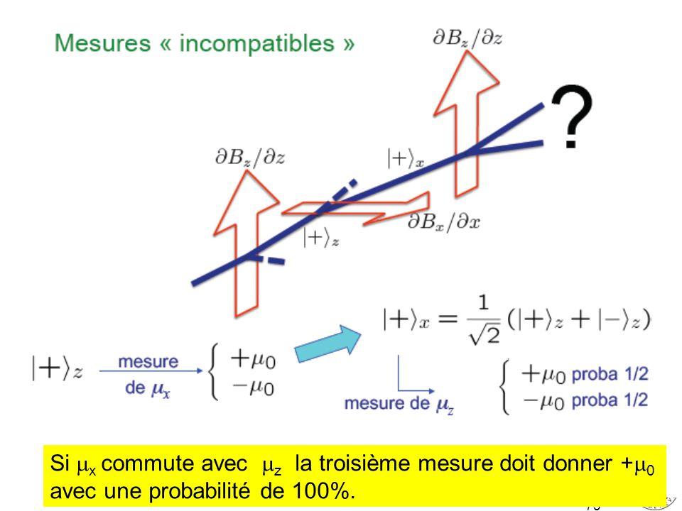 73 Si x commute avec z la troisième mesure doit donner + 0 avec une probabilité de 100%.