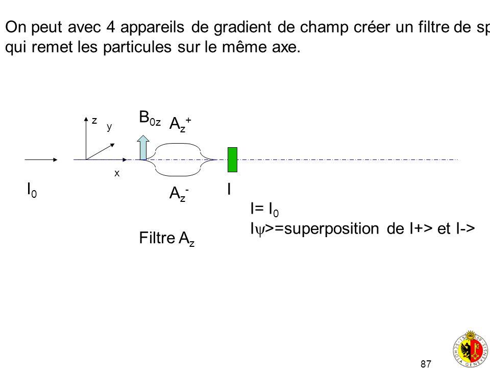87 On peut avec 4 appareils de gradient de champ créer un filtre de spin qui remet les particules sur le même axe. x y z Filtre A z Az+Az+ Az-Az- B 0z