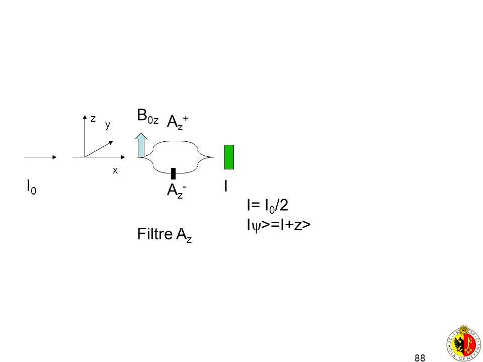 88 x y z Filtre A z Az+Az+ Az-Az- B 0z I0I0 I I= I 0 /2 I >=I+z>