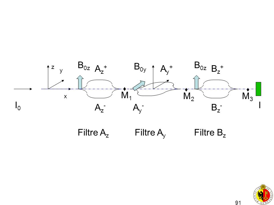 91 x y z Filtre A z Az+Az+ Az-Az- B 0z B 0y Ay+Ay+ Ay-Ay- Filtre A y Filtre B z Bz+Bz+ Bz-Bz- B 0z M1M1 M2M2 M3M3 I0I0 I