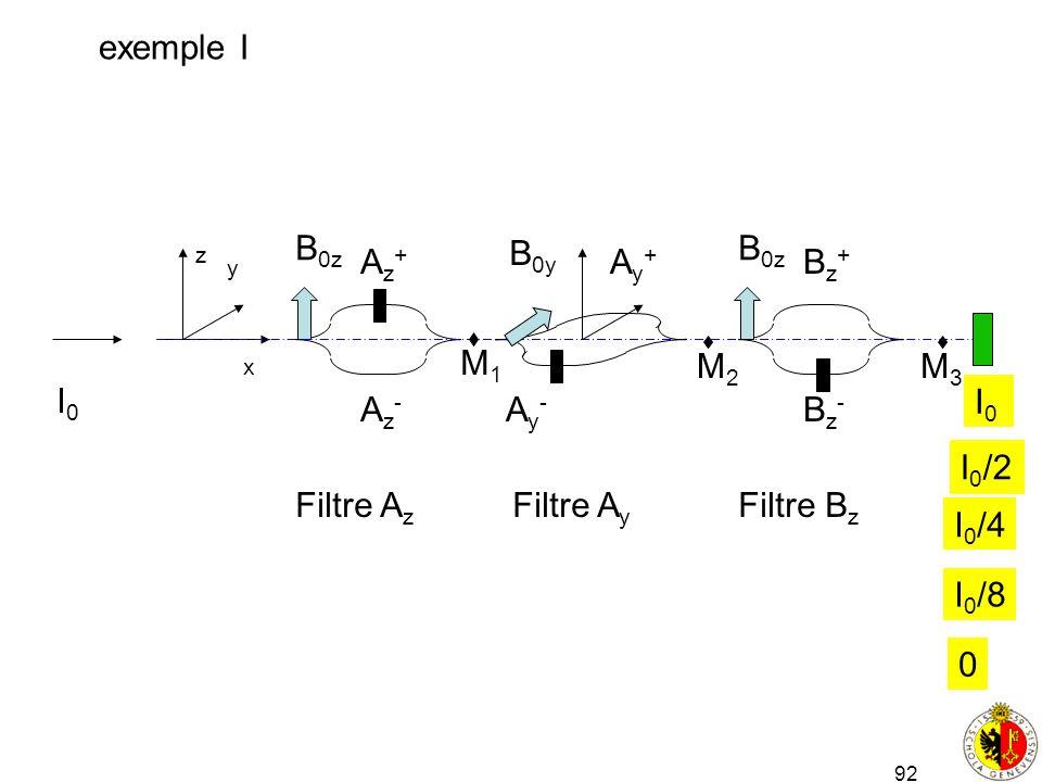 92 x y z Filtre A z Az+Az+ Az-Az- B 0z B 0y Ay+Ay+ Ay-Ay- Filtre A y Filtre B z Bz+Bz+ Bz-Bz- B 0z M1M1 M2M2 M3M3 I0I0 I0I0 exemple I I 0 /2 I 0 /4 I