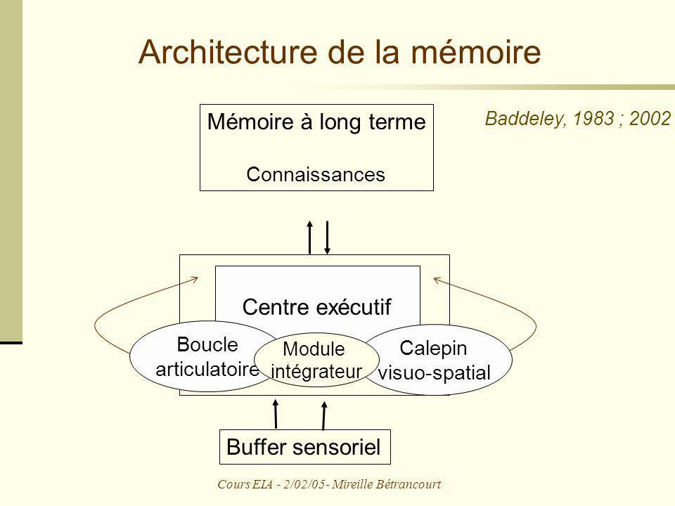 Cours EIA - 2/02/05- Mireille Bétrancourt Architecture de la mémoire Buffer sensoriel Mémoire de travail Mémoire à long terme Connaissances Baddeley,