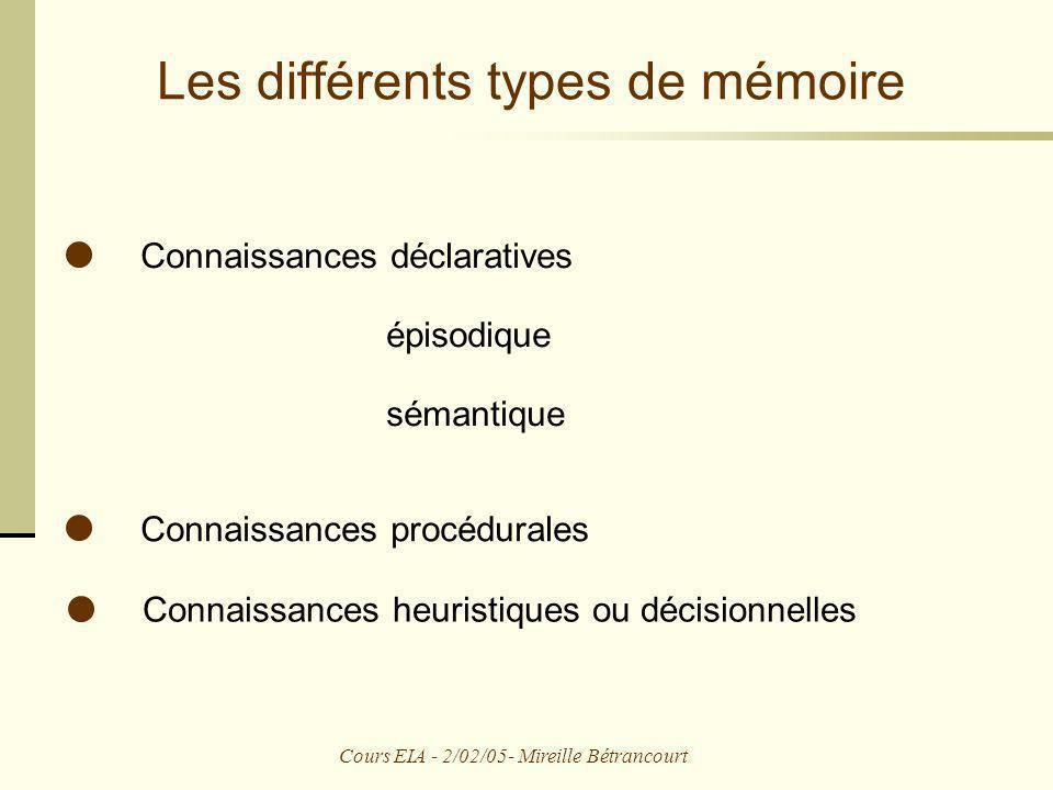 Cours EIA - 2/02/05- Mireille Bétrancourt Les différents types de mémoire Connaissances déclaratives épisodique sémantique Connaissances procédurales
