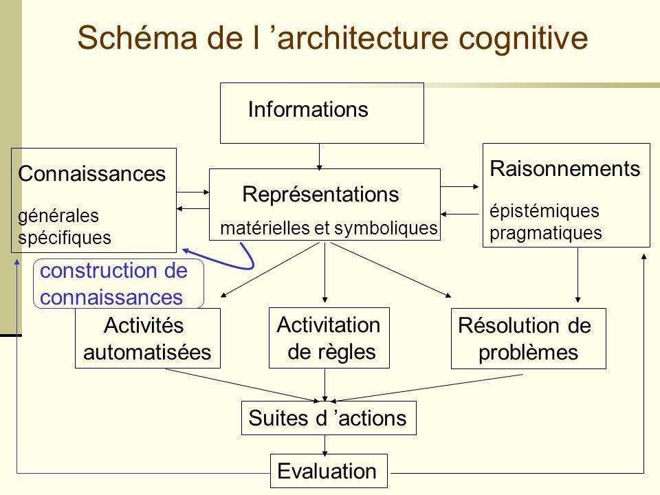 Cours EIA - 2/02/05- Mireille Bétrancourt Schéma de l architecture cognitive Informations Représentations matérielles et symboliques Résolution de pro