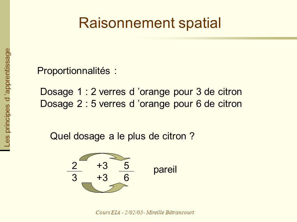 Cours EIA - 2/02/05- Mireille Bétrancourt Raisonnement spatial Proportionnalités : Dosage 1 : 2 verres d orange pour 3 de citron Dosage 2 : 5 verres d