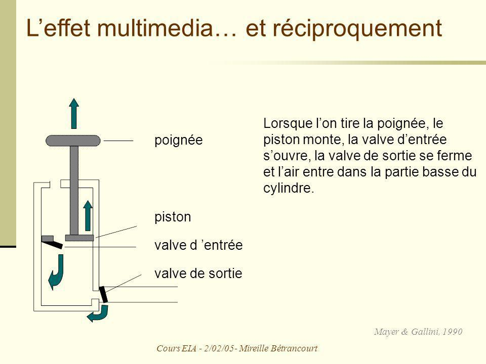 Cours EIA - 2/02/05- Mireille Bétrancourt Leffet multimedia… et réciproquement Lorsque lon tire la poignée, le piston monte, la valve dentrée souvre,