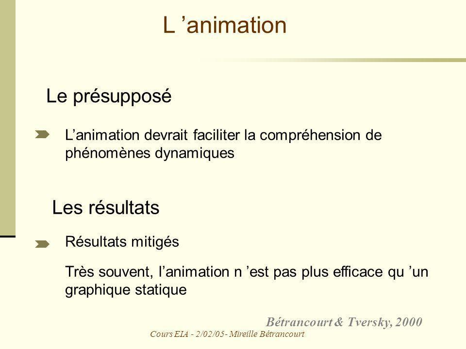 Cours EIA - 2/02/05- Mireille Bétrancourt L animation Lanimation devrait faciliter la compréhension de phénomènes dynamiques Le présupposé Bétrancourt