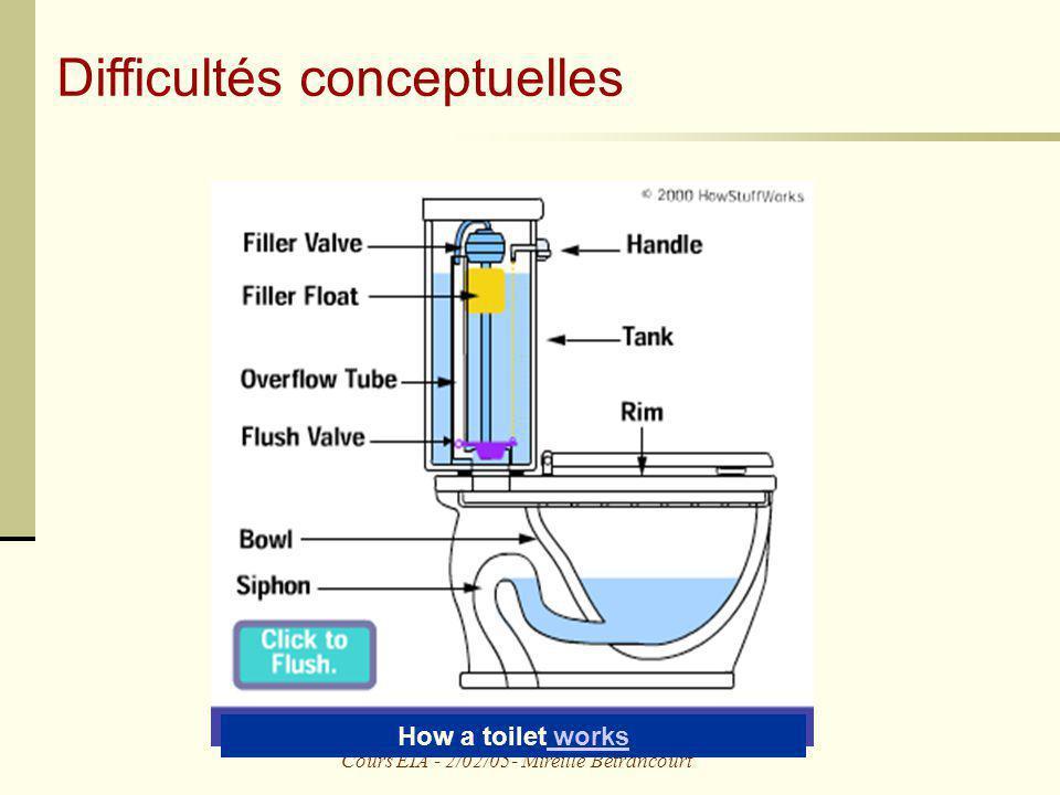 Cours EIA - 2/02/05- Mireille Bétrancourt Difficultés conceptuelles How a toilet works works