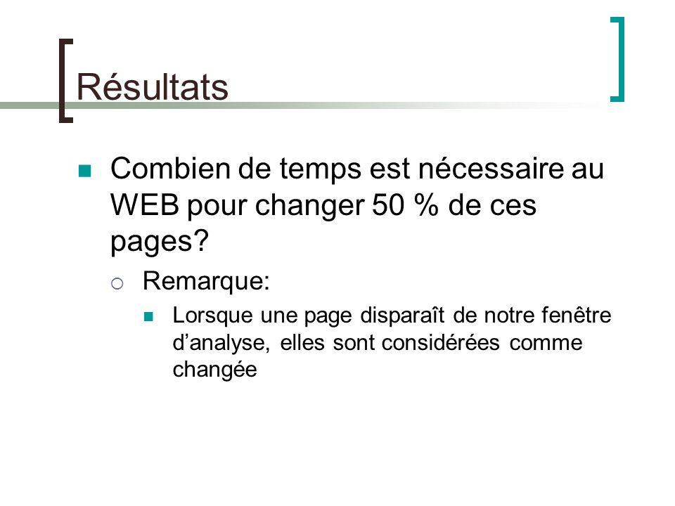 Combien de temps est nécessaire au WEB pour changer 50 % de ces pages.
