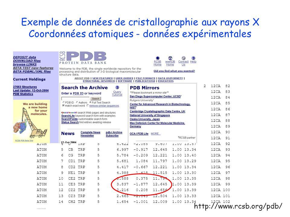 Exemple de données de cristallographie aux rayons X Coordonnées atomiques - données expérimentales CRYST1 42.700 41.700 73.000 90.00 104.60 90.00 P 21
