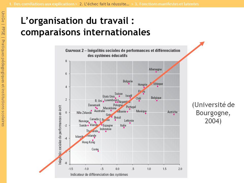 UniGe | FPSE | Pratiques pédagogiques et institutions scolaires (Université de Bourgogne, 2004) 1. Des corrélations aux explications > 2. Léchec fait