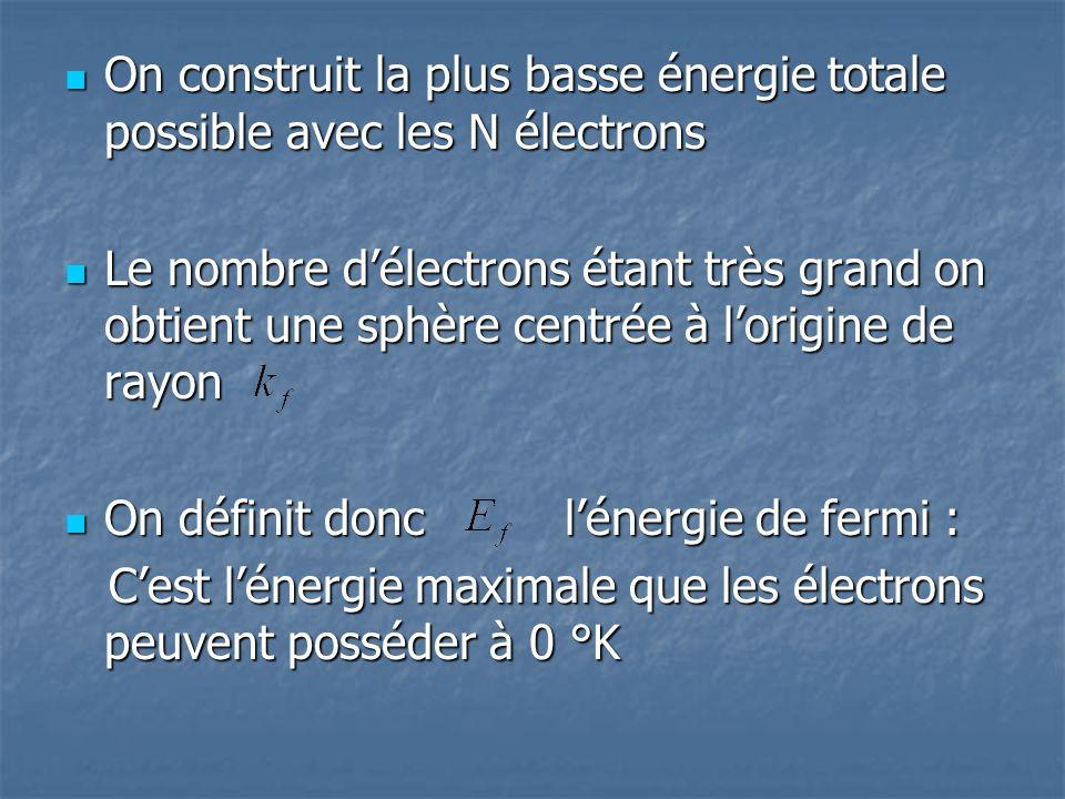On construit la plus basse énergie totale possible avec les N électrons On construit la plus basse énergie totale possible avec les N électrons Le nom