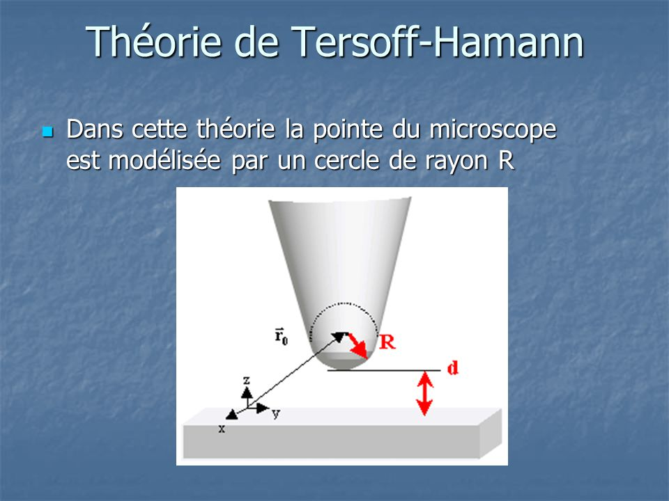 Théorie de Tersoff-Hamann Dans cette théorie la pointe du microscope est modélisée par un cercle de rayon R Dans cette théorie la pointe du microscope