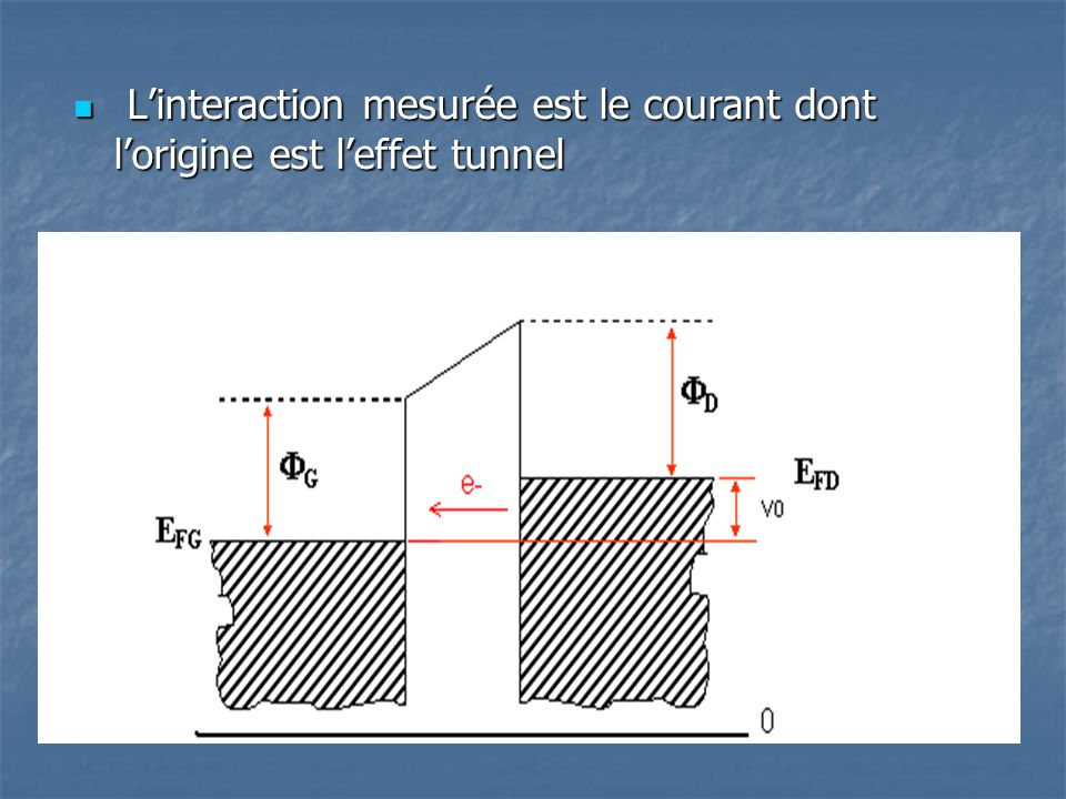 Linteraction mesurée est le courant dont lorigine est leffet tunnel Linteraction mesurée est le courant dont lorigine est leffet tunnel
