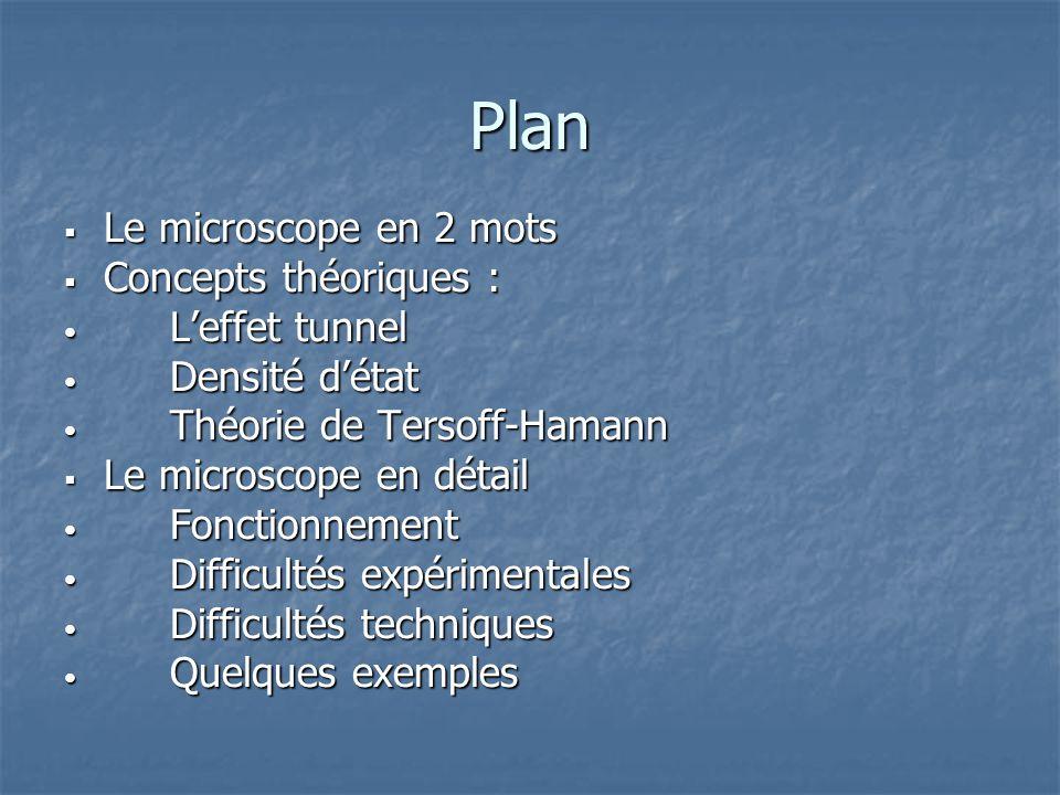 Plan Le microscope en 2 mots Le microscope en 2 mots Concepts théoriques : Concepts théoriques : Leffet tunnel Leffet tunnel Densité détat Densité dét