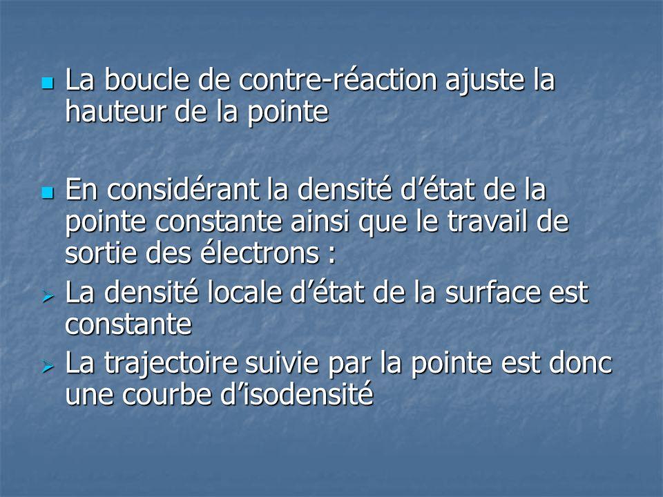 La boucle de contre-réaction ajuste la hauteur de la pointe La boucle de contre-réaction ajuste la hauteur de la pointe En considérant la densité déta