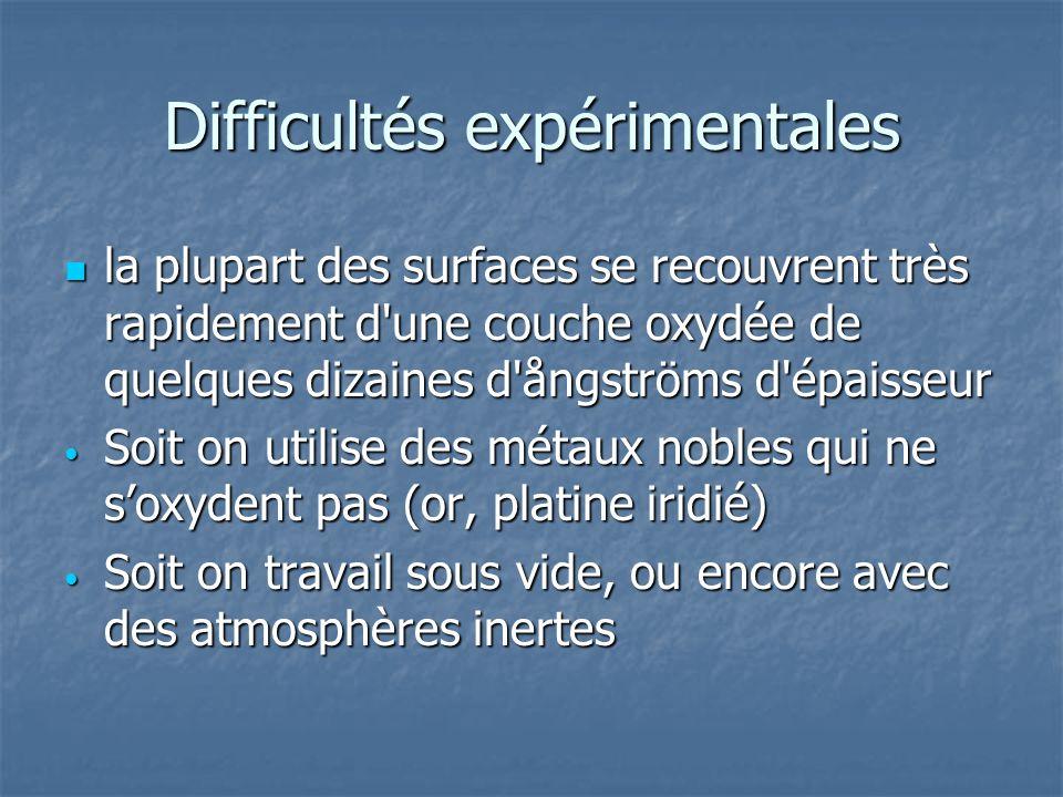 Difficultés expérimentales la plupart des surfaces se recouvrent très rapidement d'une couche oxydée de quelques dizaines d'ångströms d'épaisseur la p