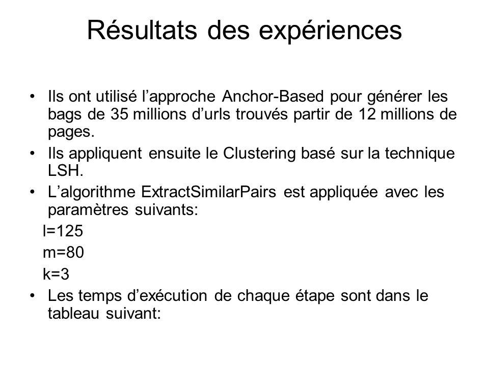 Résultats des expériences Ils ont utilisé lapproche Anchor-Based pour générer les bags de 35 millions durls trouvés partir de 12 millions de pages.