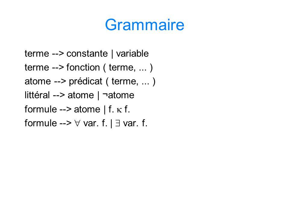 Grammaire terme --> constante | variable terme --> fonction ( terme,... ) atome --> prédicat ( terme,... ) littéral --> atome | ¬atome formule --> ato