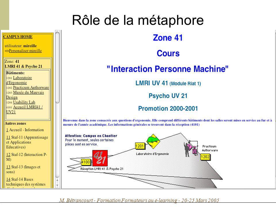 M. Bétrancourt - Formation Formateurs au e-learning - 20-25 Mars 2005 Rôle de la métaphore Métaphore spatiale Ex : Acolad Métaphore fonctionnelle Ex :