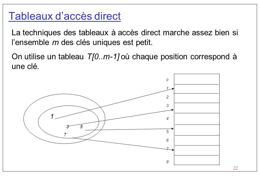 22 Tableaux daccès direct La techniques des tableaux à accès direct marche assez bien si lensemble m des clés uniques est petit.