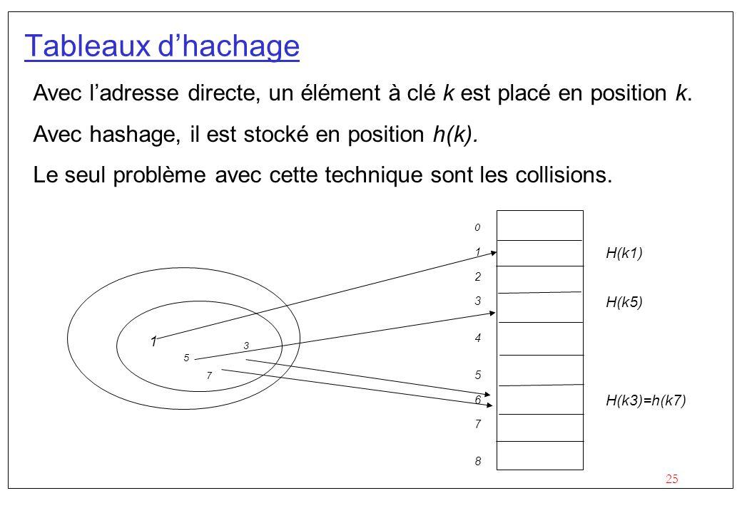 25 Tableaux dhachage Avec ladresse directe, un élément à clé k est placé en position k.