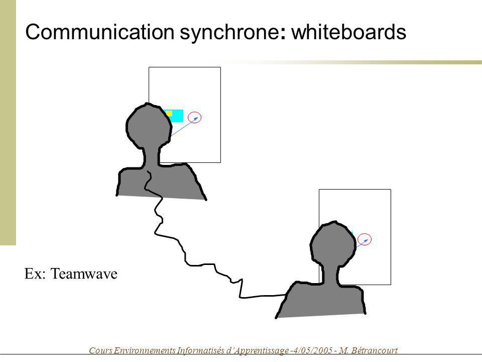Cours Environnements Informatisés dApprentissage -4/05/2005 - M. Bétrancourt Communication synchrone: whiteboards Ex: Teamwave