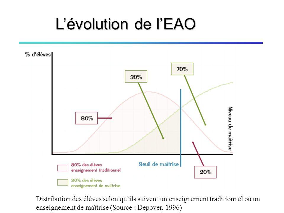 M. Betrancourt, Tecfa, Université de Genève - 11 Mars 2009 197019801990 EAO Plato - Ticcit
