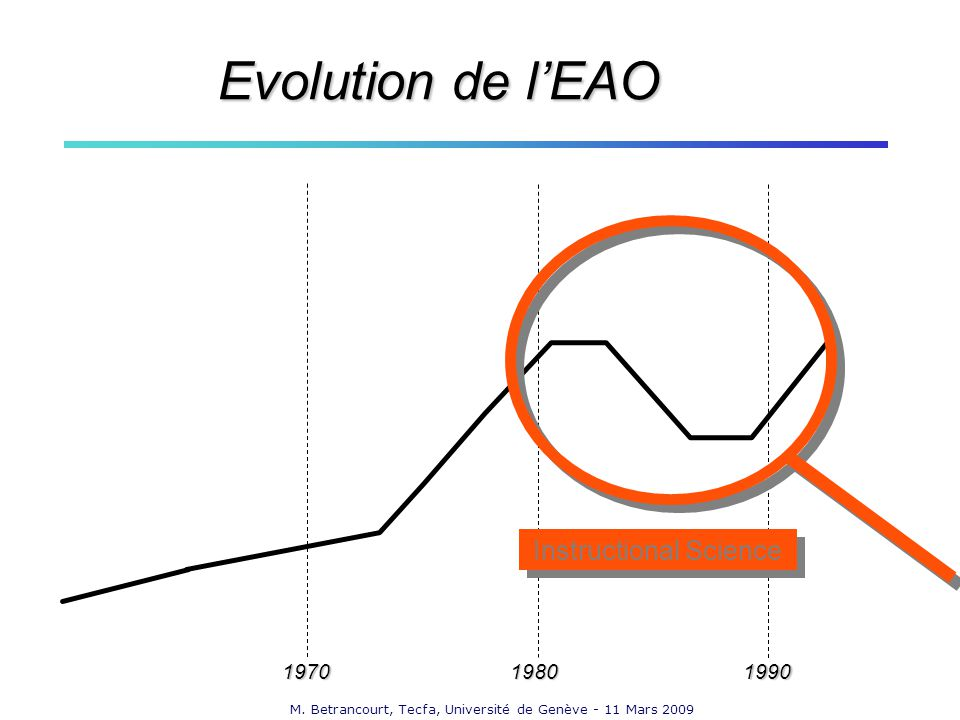 M. Betrancourt, Tecfa, Université de Genève - 11 Mars 2009 197019801990 Evolution de lEAO Instructional Science