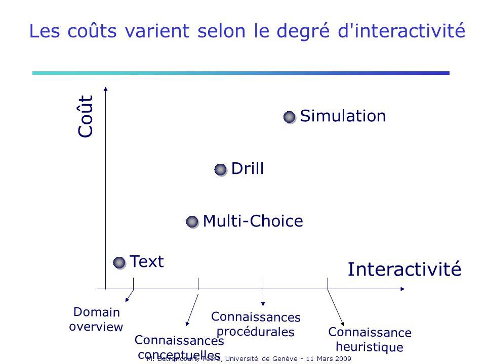 M. Betrancourt, Tecfa, Université de Genève - 11 Mars 2009 Interactivité Coût Multi-Choice Drill Simulation Text Domain overview Connaissances concept
