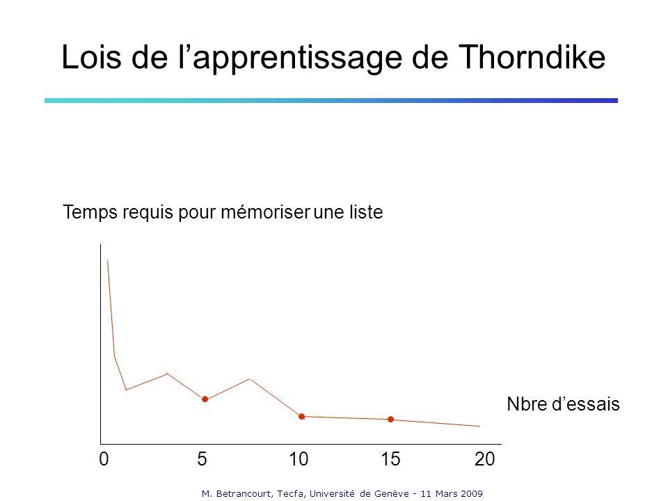 M. Betrancourt, Tecfa, Université de Genève - 11 Mars 2009 Lois de lapprentissage de Thorndike Temps requis pour mémoriser une liste Nbre dessais 0510