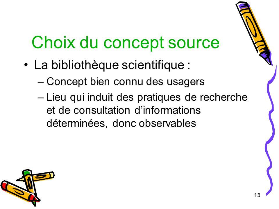 13 Choix du concept source La bibliothèque scientifique : –Concept bien connu des usagers –Lieu qui induit des pratiques de recherche et de consultation dinformations déterminées, donc observables